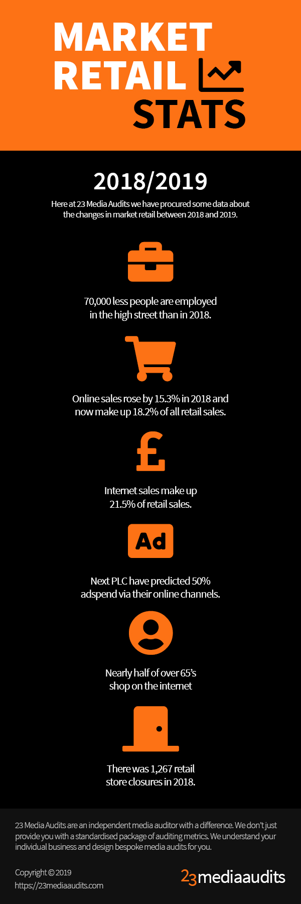 Market Retail Stats 2018/2019 Infographic